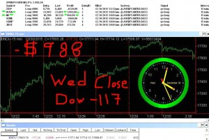 STATS-12-30-15-300x201 Wednesday December 30, 2015, Today Stock Market
