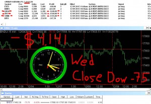 STATS-12-9-15-300x206 Wednesday December 9, 2015, Today Stock Market