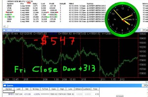 STATS-2-12-16-300x197 Friday February 12, 2016, Today Stock Market