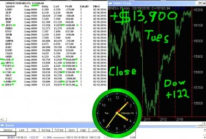 STATS-2-16-16-300x202 Tuesday February 16, 2016, Today Stock Market