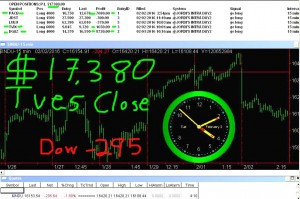 STATS-2-2-16-300x199 Tuesday February 2, 2016, Today Stock market