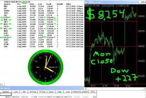 STATS-2-22-16-300x201 Monday February 22, 2016, Today Stock Market