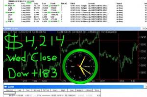 STATS-2-3-16-300x198 Wednesday February 3, 2016, Today Stock Market