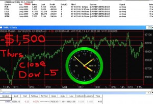 STATS-3-10-16-300x205 Thursday March 10, 2016, Today Stock Market