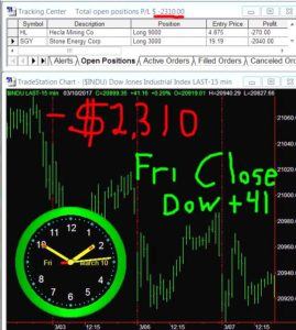 STATS-3-10-17-269x300 Friday March 10, 2017, Today Stock Market