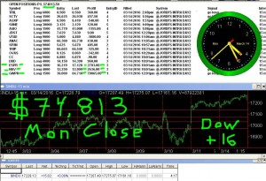 STATS-3-14-16-300x205 Monday March 14, 2016, Today Stock Market
