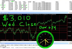 STATS-3-16-16-300x203 Wednesday March 16, 2016, Today Stock Market