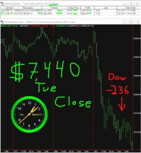 STATS-3-21-17-276x300 Tuesday March 21, 2017, Today Stock Market