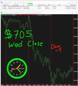 STATS-3-22-17-272x300 Wednesday March 22, 2017, Today Stock Market