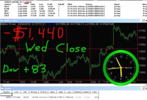 STATS-3-30-16-300x204 Wednesday March 30, 2016, Today Stock Market