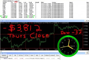 STATS-3-31-16-300x203 Thursday March 31, 2016, Today Stock Market