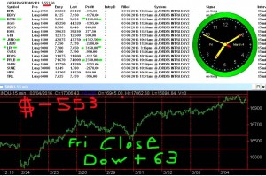 STATS-3-4-16-300x199 Friday March 4, 2016, Today Stock Market