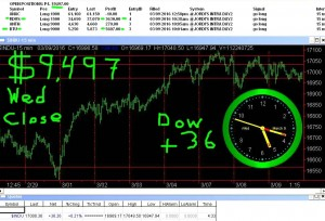 STATS-3-9-16-300x204 Wednesday March 9, 2016, Today Stock Market