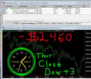 STATS-3-9-17-300x260 Thursday March 9, 2017, Today Stock Market