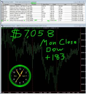 STATS-4-17-17-275x300 Monday April 17, 2017, Today Stock Market