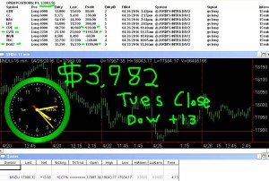 STATS-4-26-16-300x202 Tuesday April 26, 2016, Today Stock Market