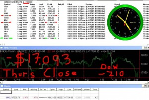 STATS-4-28-16-300x202 Thursday April 28, 2016, Today Stock Market