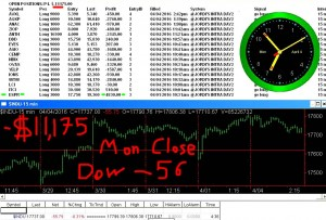 STATS-4-4-16-300x203 Monday April 4, 2016, Today Stock Market