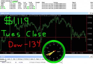 STATS-4-5-16-300x208 Tuesday April 5, 2016, Today Stock Market
