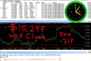 STATS-5-11-16-300x201 Wednesday May 11, 2016, Today Stock Market