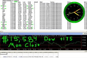 STATS-5-16-16-300x201 Monday May 16, 2016, Today Stock Market