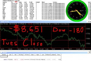 STATS-5-17-16-300x202 Tuesday May 17, 2016, Today Stock Market