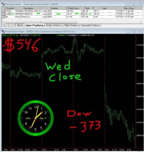 STATS-5-17-17-283x300 Wednesday May 17, 2017, Today Stock Market