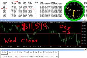 STATS-5-18-16-300x201 Wednesday May 18, 2016, Today Stock Market