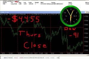 STATS-5-19-16-300x200 Thursday May 19, 2016, Today Stock Market