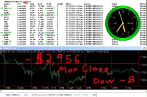 STATS-5-23-16-300x198 Monday May 23, 2016, Today Stock Market