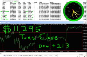 STATS-5-24-16-300x198 Tuesday May 24, 2016, Today Stock Market