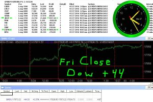STATS-5-27-16-300x199 Friday May 27, 2016, Today Stock Market