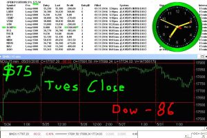 STATS-5-31-16-300x200 Tuesday May 31, 2016, Today Stock Market