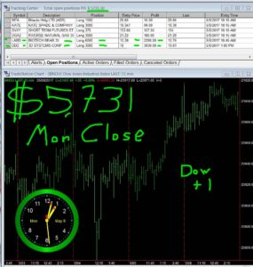STATS-5-8-17-285x300 Monday May 8, 2017, Today Stock Market