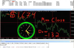 STATS-6-13-16-300x198 Monday June 13, 2016, Today Stock Market