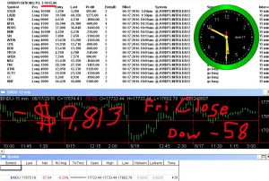 STATS-6-17-16-300x202 Friday June 17, 2016, Today Stock Market