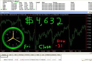 STATS-6-3-16-300x199 Friday June 3, 2016, Today Stock Market