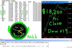 STATS-7-1-16-300x201 Friday July 1, 2016, Today Stock Market