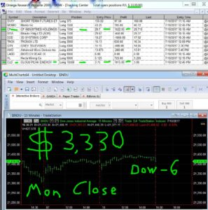 STATS-7-10-17-297x300 Monday July 10, 2017, Today Stock Market