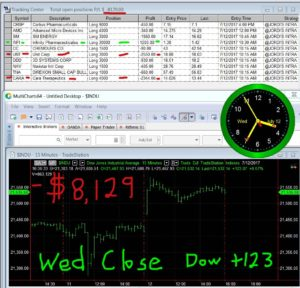 STATS-7-12-17-300x288 Wednesday July 12, 2017, Today Stock Market