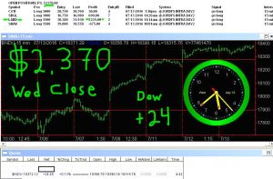 STATS-7-13-16-300x197 Wednesday July 13, 2016, Today Stock Market