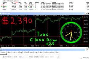 STATS-7-19-16-300x199 Tuesday July 19, 2016, Today Stock Market