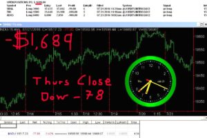 STATS-7-21-16-300x200 Thursday July 21, 2016, Today Stock Market