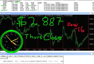 STATS-7-28-16-300x204 Thursday July 28, 2016, Today Stock Market