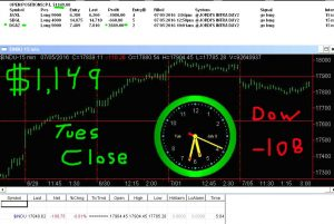 STATS-7-5-16-300x201 Tuesday July 5, 2016, Today Stock Market