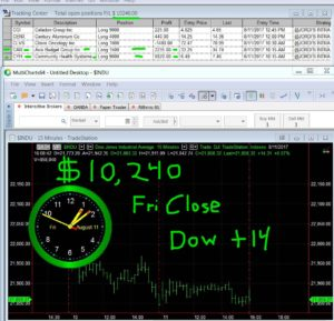 STATS-8-11-17-300x289 Friday August 11, 2017, Today Stock Market