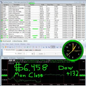 STATS-8-14-17-300x300 Monday August 14, 2017, Today Stock Market