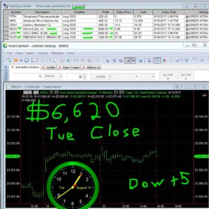 STATS-8-15-17-300x300 Tuesday August 15, 2017, Today Stock Market