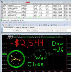 STATS-8-16-17-295x300 Wednesday August 16, 2017, Today Stock Market