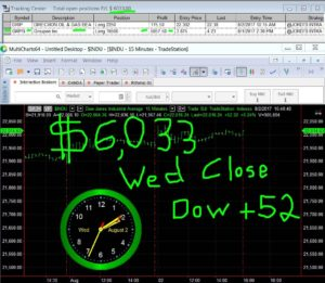 STATS-8-2-17-300x261 Wednesday August 2, 2017, Today Stock Market